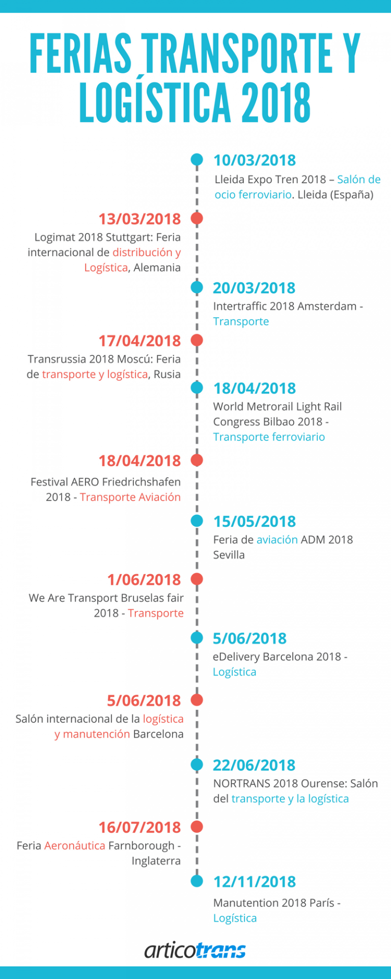 Ferias de Transporte y Logística en Europa en 2018